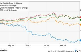 How General Electric Has Changed In The Last Two Years