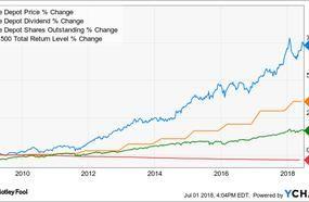 Better Buy: The Home Depot vs. Sherwin-Williams