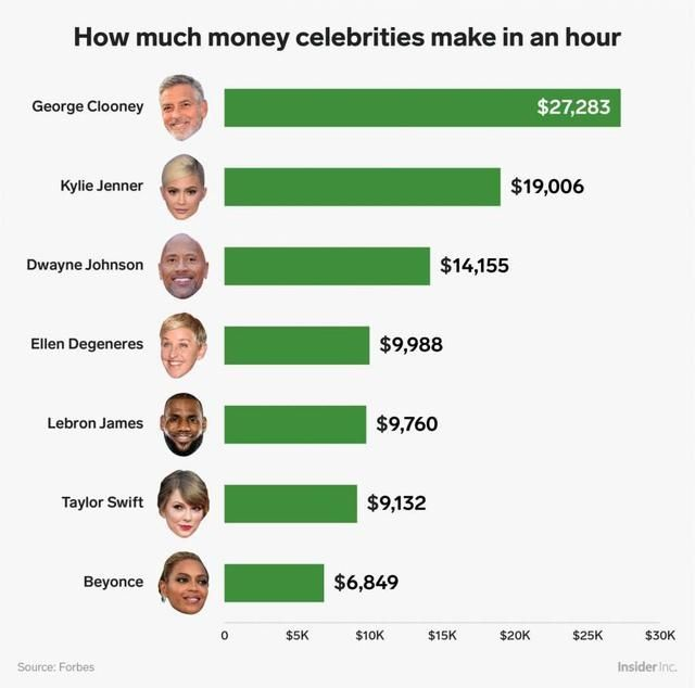 How much money celebrities make in an hour