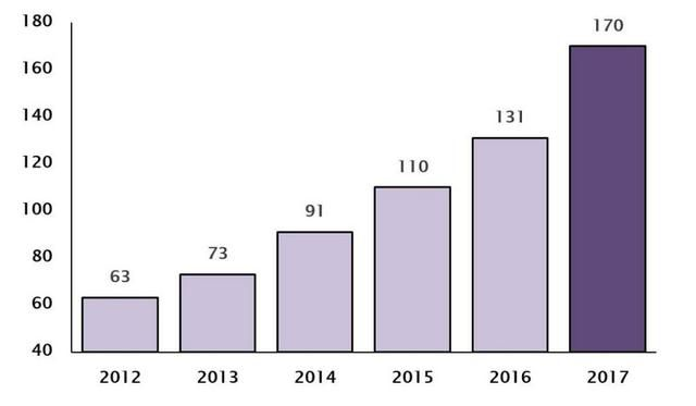The number of distilleries in the UK chart