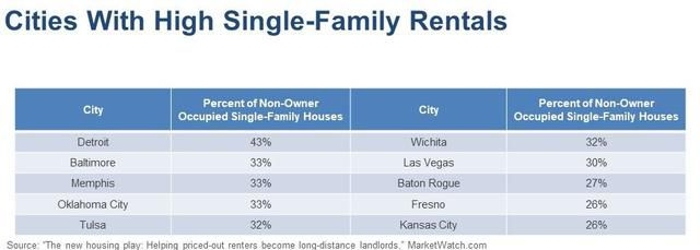 Rent To Live Buy To Rent