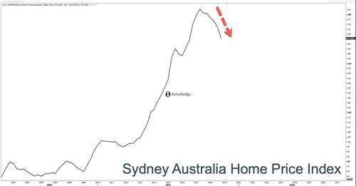 Australia's Imploding Housing Market Now Threatens to Unleash Nasty Recession