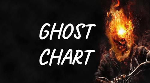 Henrich: This 'Ghost Chart' May Come to Haunt US All