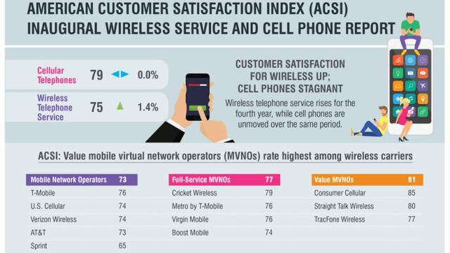 T-Mobile Leads on Customer Satisfaction, Sprint Comes in Last