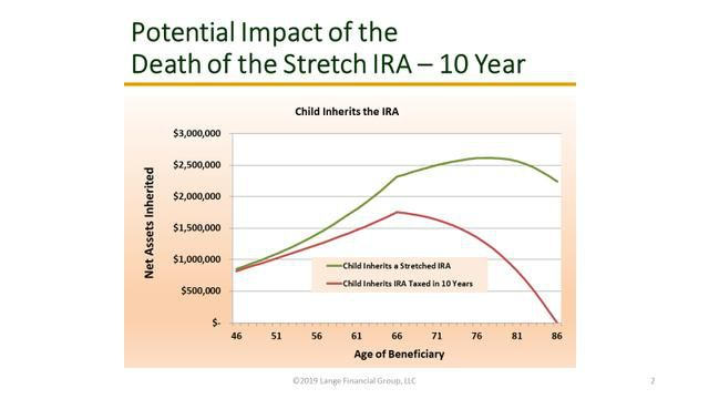 Congress targets middle-class retirement savings