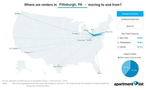 Who's the most interested in moving to Pittsburgh?