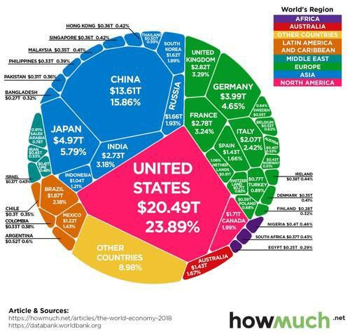 Visualizing The $86 Trillion World Economy In One Chart
