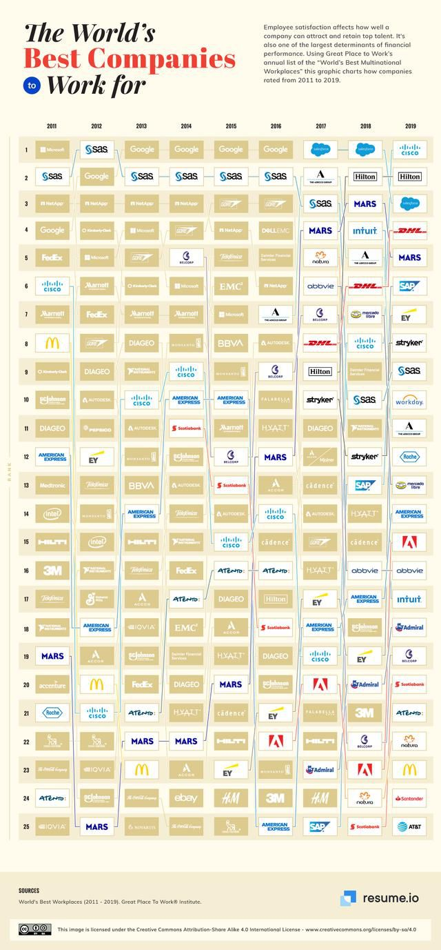 Visualizing the best companies in the world to work for