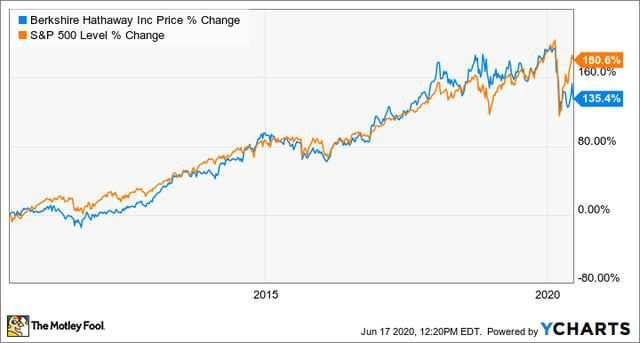 Why Is Warren Buffett Getting Crushed by the Pandemic?