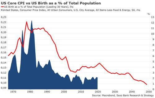 Visualizing The Simple Reason Why America Will Drown In Deflation