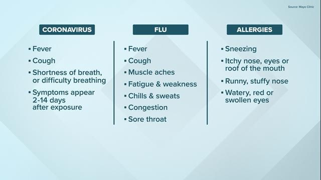 Coronavirus: Here are the symptoms