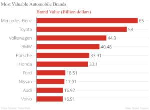 Top 10 most valuable automakers and automobile brands