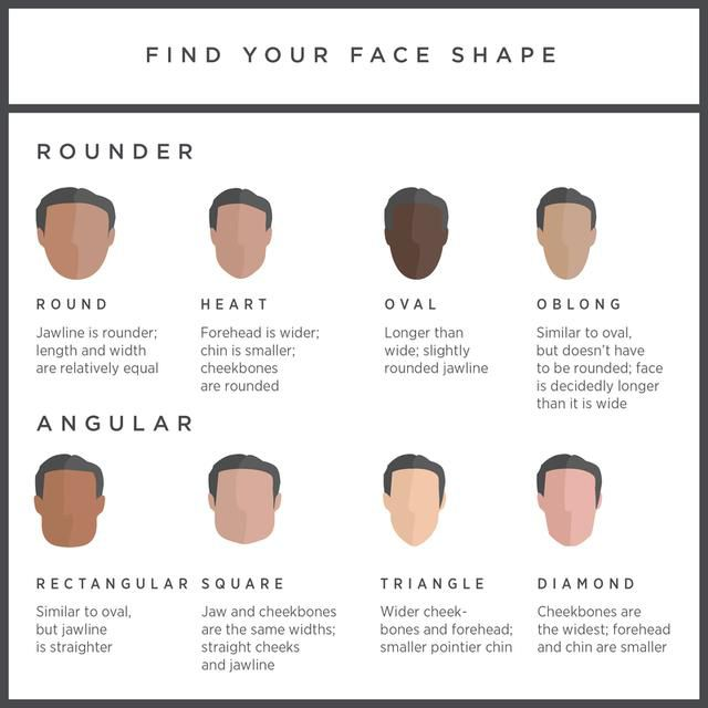 The Ultimate Guide on How to Shape a Beard for Your Face Shape