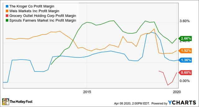 Could Kroger Be a Millionaire Maker Stock?