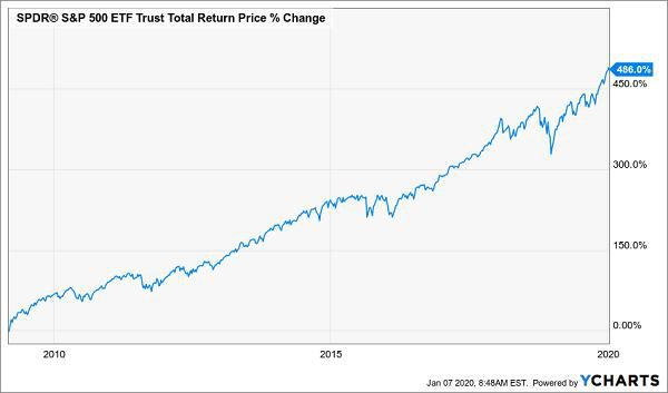 This Simple Move Could Give You 486% Returns, 8%+ Dividends