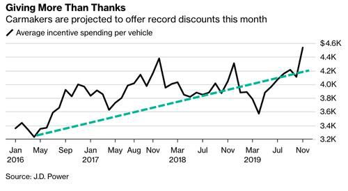 Automakers Offer Record Incentives As Trillion Dollar Auto Bubble Bursts