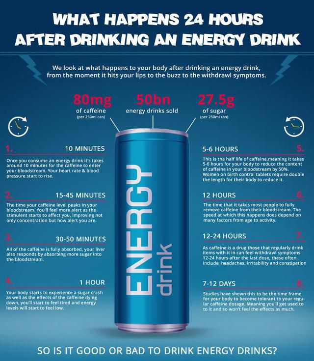 Minute-By-Minute Guide Reveals What Energy Drinks Really Do To Your Body