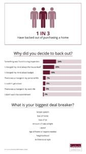 What Do Buyers Want In A New Home In 2020?